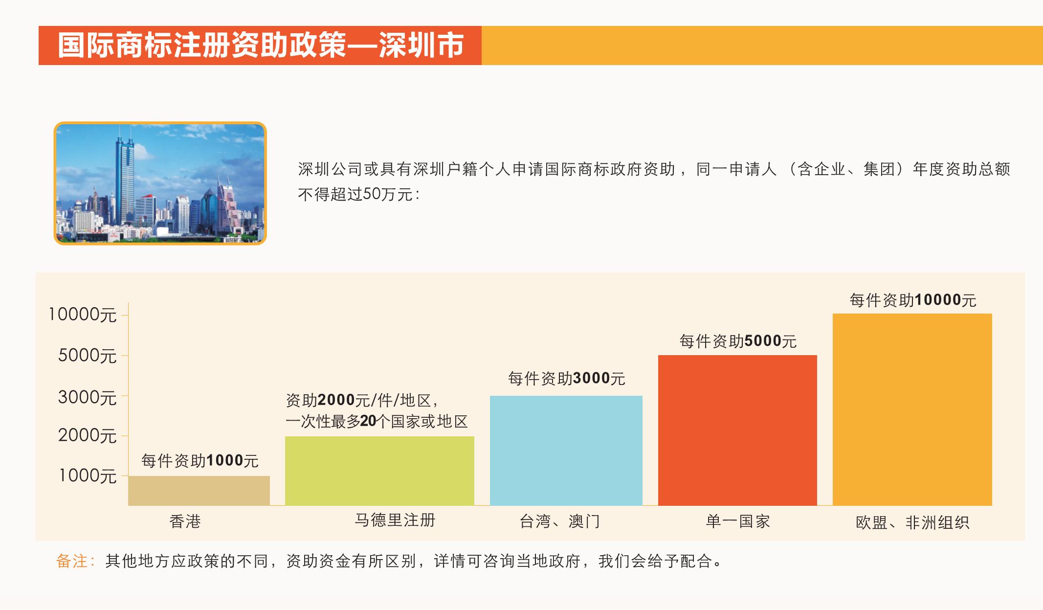 深圳市国际商标注册资助